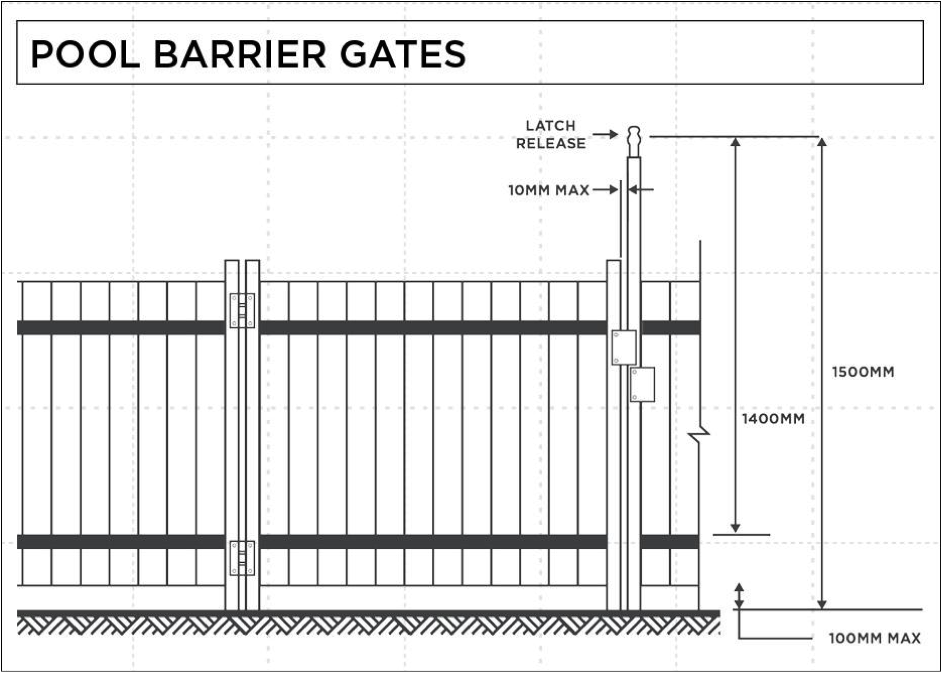 Poolbarriergates building approval advice - Swimming pool fence regulations qld ...